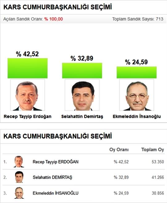 Kars'ta Kesin Olmayan Seçim Sonuçları 1