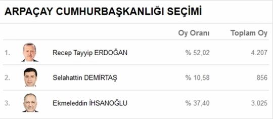 Kars'ta Kesin Olmayan Seçim Sonuçları 3