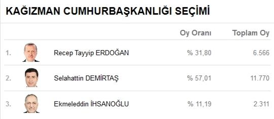 Kars'ta Kesin Olmayan Seçim Sonuçları 5