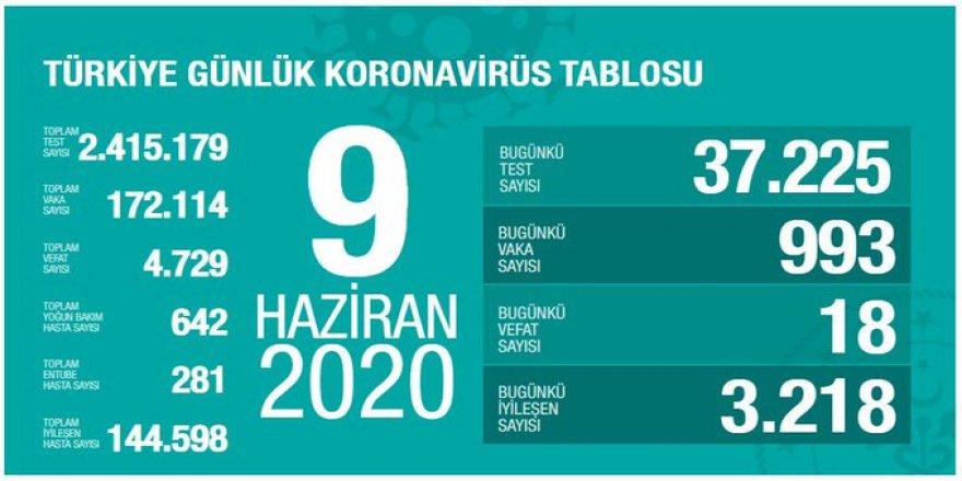 Covid-19 Türkiye | Can Kaybı 4729'a Çıktı
