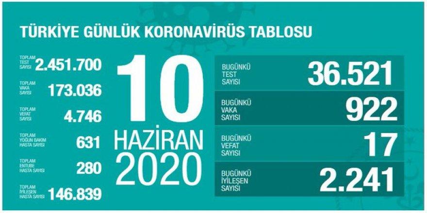 Covid-19 Türkiye | Can Kaybı 4746'ya Çıktı