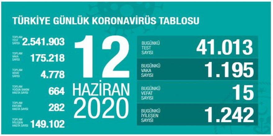 Covid-19 Türkiye   Can Kaybı 4778'e Çıktı