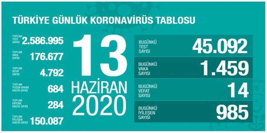 Covid-19 Türkiye | Can Kaybı 4792'ye Çıktı
