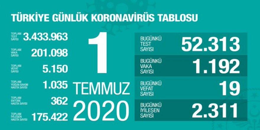 Covid-19 Türkiye | Can Kaybı 5150'ye Çıktı