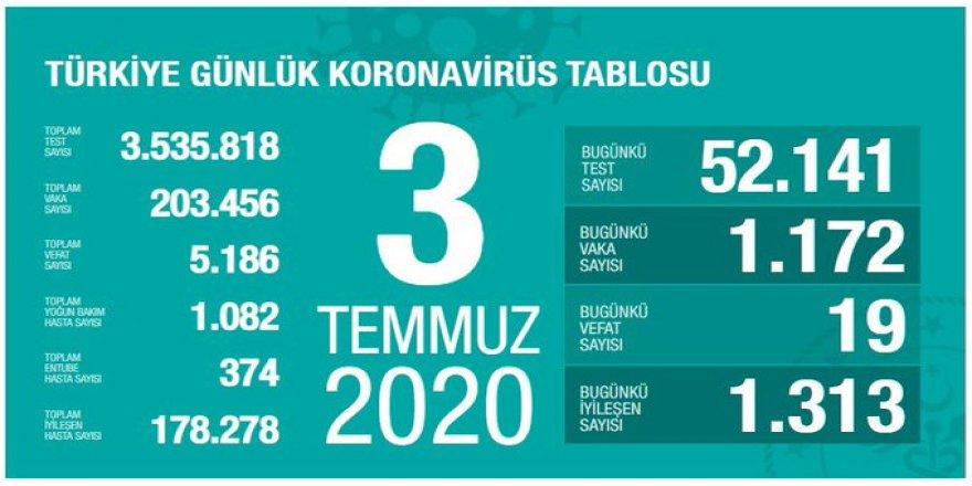 Covid-19 Türkiye | Can Kaybı 5186'ya Çıktı