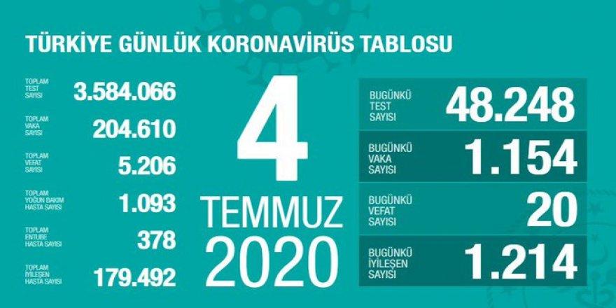 Covid-19 Türkiye | Can Kaybı 5206'ya Çıktı
