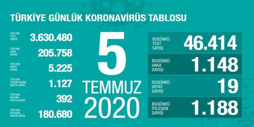 Covid-19 Türkiye | Can Kaybı 5225'e Çıktı