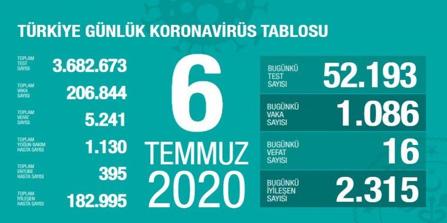 Covid-19 Türkiye | Can Kaybı 5241'e Çıktı
