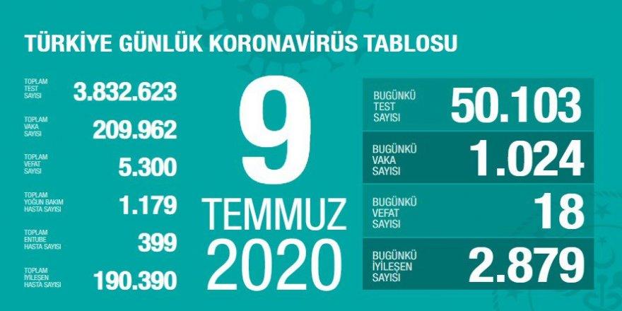 Covid-19 Türkiye | Can Kaybı 5300'e Çıktı