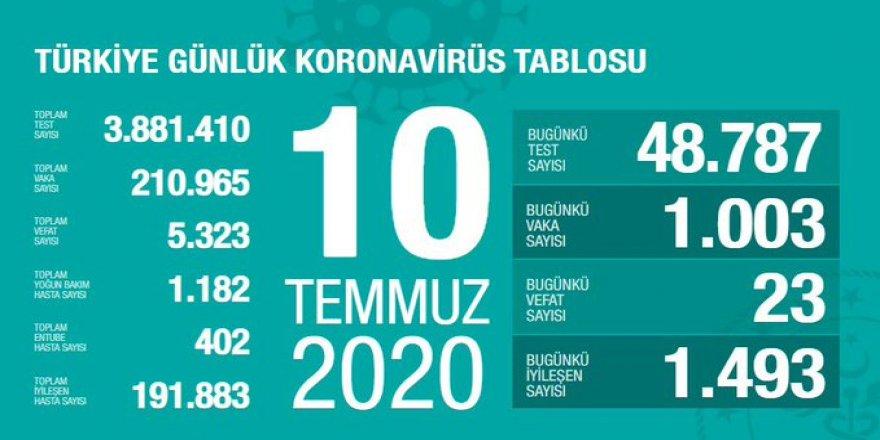 Covid-19 Türkiye | Can Kaybı 5323'e Çıktı