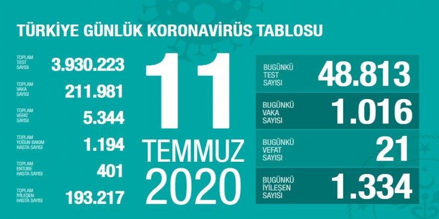 Covid-19 Türkiye | Can Kaybı 5344'e Çıktı