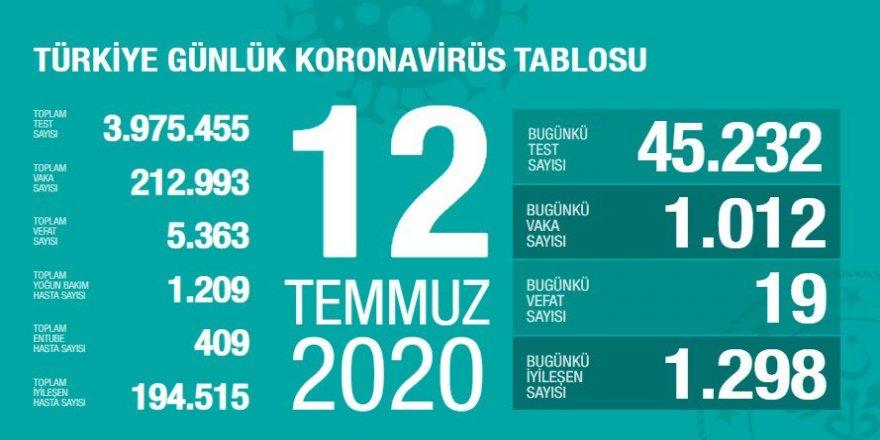 Covid-19 Türkiye | Can Kaybı 5363'e Çıktı
