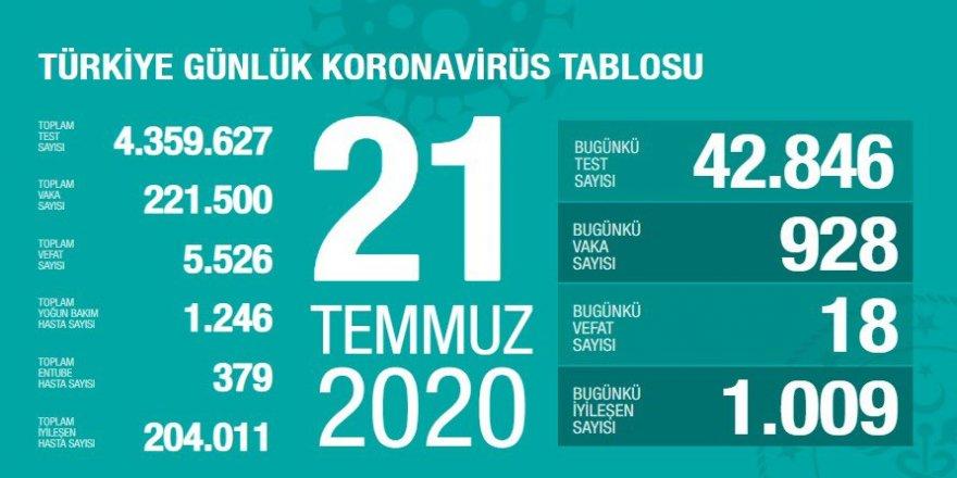 Covid-19 Türkiye | Can Kaybı 5526'ya Çıktı