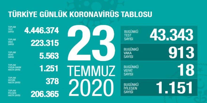 Covid-19 Türkiye | Can Kaybı 5563'e Çıktı