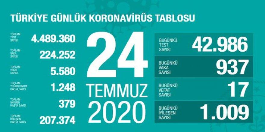 Covid-19 Türkiye | Can Kaybı 5580'e Çıktı