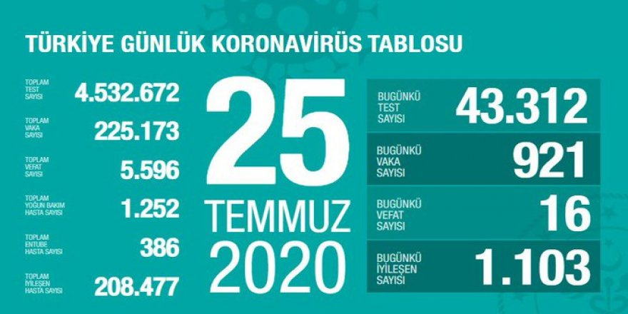 Covid-19 Türkiye | Can Kaybı 5596'ya Çıktı