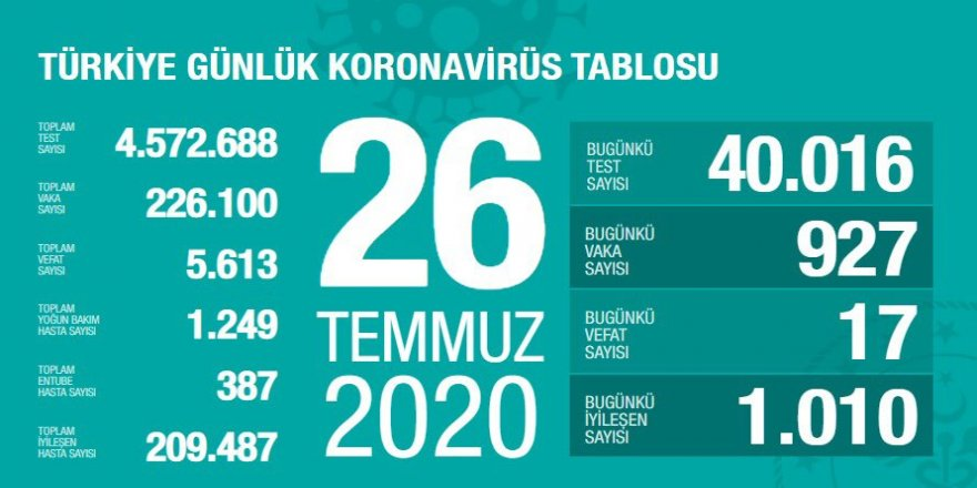 Covid-19 Türkiye | Can Kaybı 5613'e Çıktı