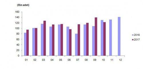 Konut Satışları Yüzde 5,7 Azaldı