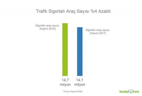 Trafik Sigortası Olmayan Araç Sayısı 7,9 Milyon